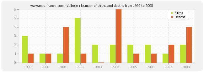 Valbelle : Number of births and deaths from 1999 to 2008