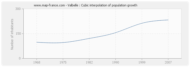 Valbelle : Cubic interpolation of population growth