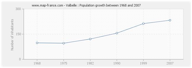 Population Valbelle