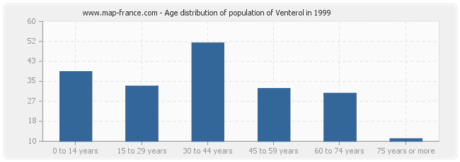Age distribution of population of Venterol in 1999