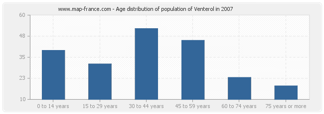 Age distribution of population of Venterol in 2007