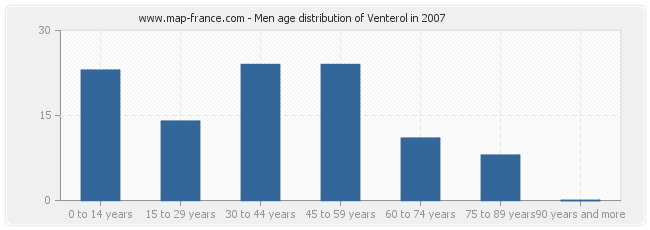 Men age distribution of Venterol in 2007