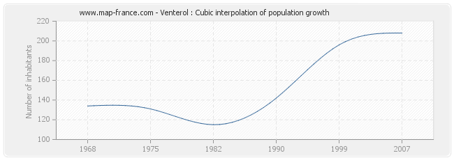 Venterol : Cubic interpolation of population growth