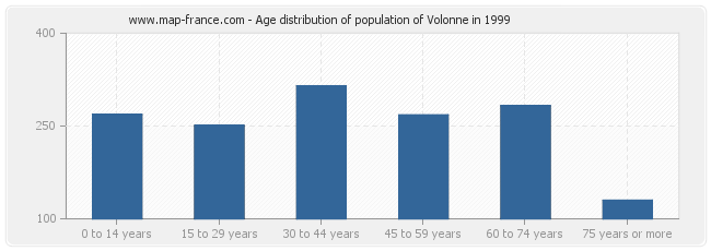 Age distribution of population of Volonne in 1999