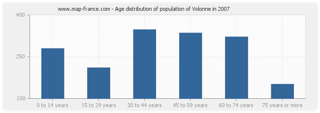 Age distribution of population of Volonne in 2007