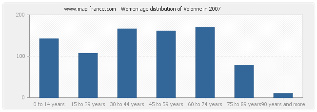 Women age distribution of Volonne in 2007
