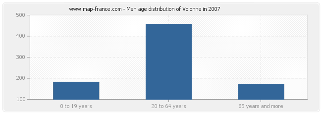 Men age distribution of Volonne in 2007