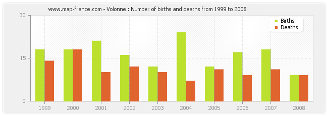 Volonne : Number of births and deaths from 1999 to 2008