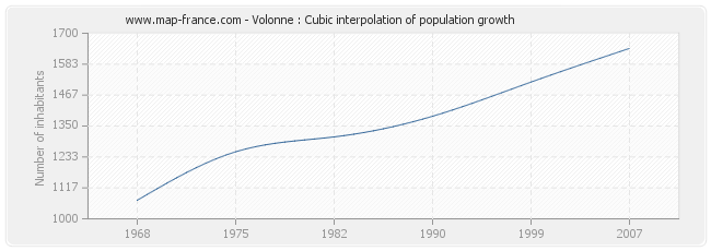 Volonne : Cubic interpolation of population growth