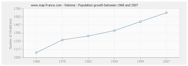 Population Volonne