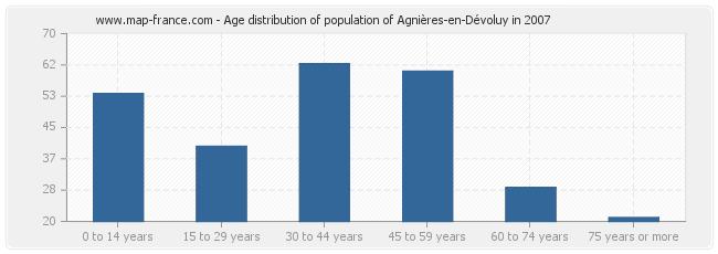 Age distribution of population of Agnières-en-Dévoluy in 2007