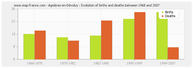 Agnières-en-Dévoluy : Evolution of births and deaths between 1968 and 2007
