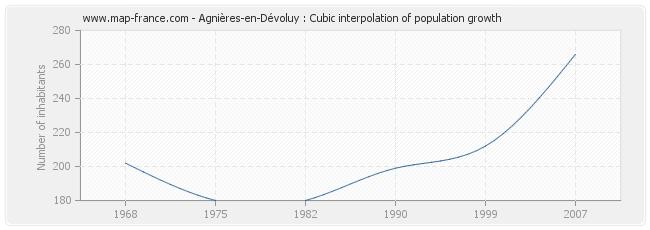 Agnières-en-Dévoluy : Cubic interpolation of population growth