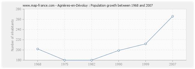 Population Agnières-en-Dévoluy