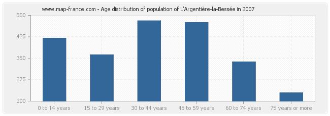 Age distribution of population of L'Argentière-la-Bessée in 2007