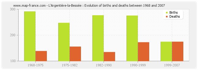 L'Argentière-la-Bessée : Evolution of births and deaths between 1968 and 2007