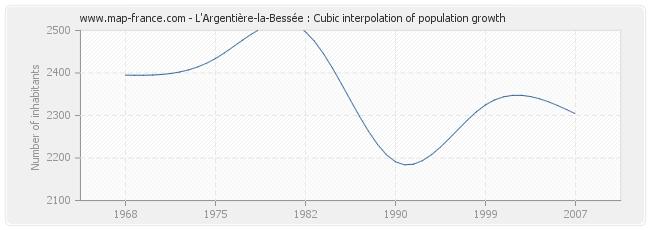 L'Argentière-la-Bessée : Cubic interpolation of population growth