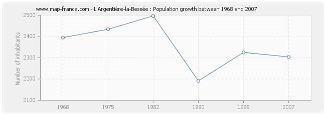 Population L'Argentière-la-Bessée