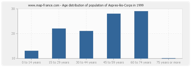 Age distribution of population of Aspres-lès-Corps in 1999