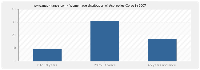 Women age distribution of Aspres-lès-Corps in 2007