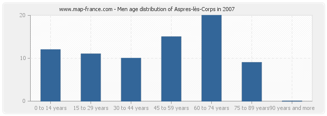 Men age distribution of Aspres-lès-Corps in 2007
