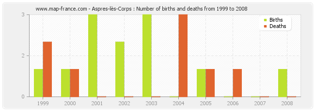 Aspres-lès-Corps : Number of births and deaths from 1999 to 2008