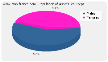 Sex distribution of population of Aspres-lès-Corps in 2007