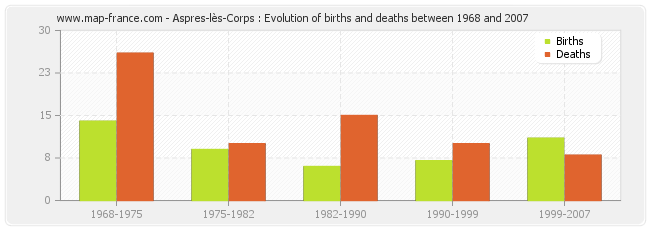 Aspres-lès-Corps : Evolution of births and deaths between 1968 and 2007