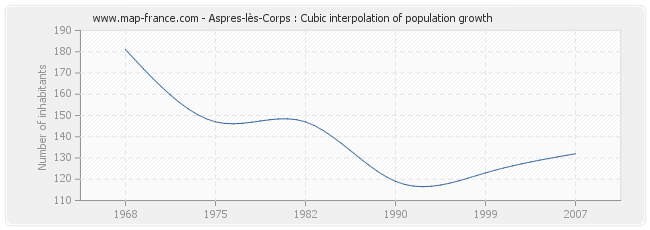 Aspres-lès-Corps : Cubic interpolation of population growth