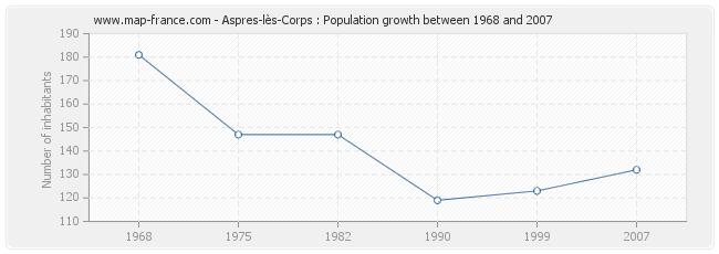 Population Aspres-lès-Corps