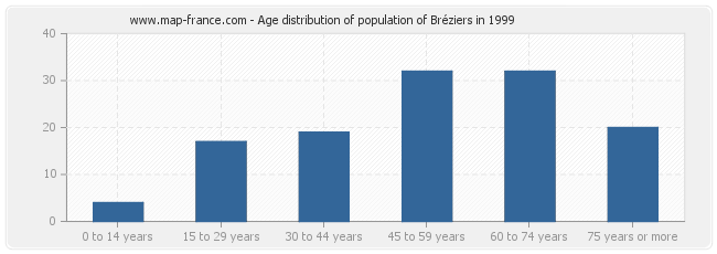 Age distribution of population of Bréziers in 1999