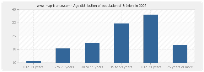 Age distribution of population of Bréziers in 2007