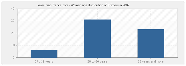 Women age distribution of Bréziers in 2007