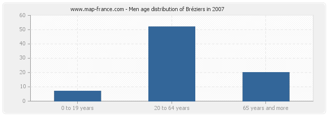 Men age distribution of Bréziers in 2007