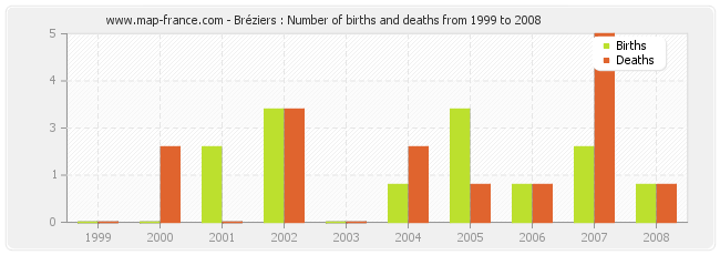 Bréziers : Number of births and deaths from 1999 to 2008