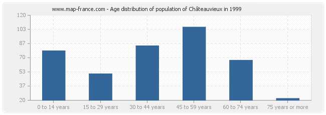 Age distribution of population of Châteauvieux in 1999