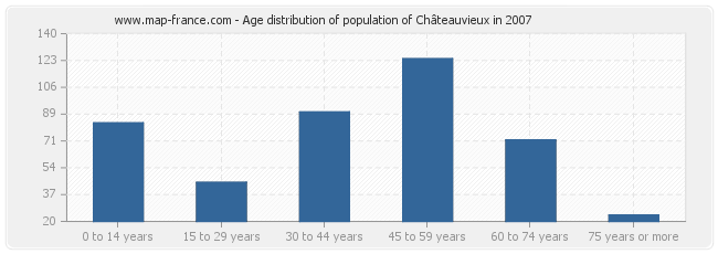 Age distribution of population of Châteauvieux in 2007