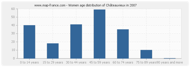 Women age distribution of Châteauvieux in 2007