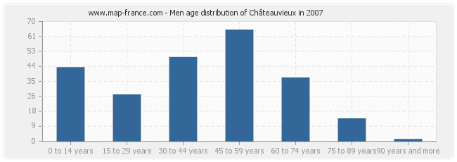 Men age distribution of Châteauvieux in 2007