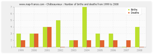 Châteauvieux : Number of births and deaths from 1999 to 2008
