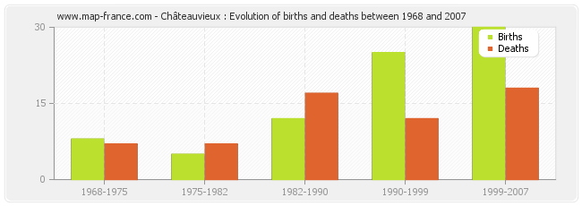 Châteauvieux : Evolution of births and deaths between 1968 and 2007