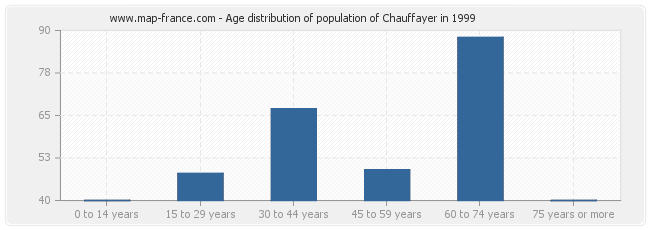 Age distribution of population of Chauffayer in 1999