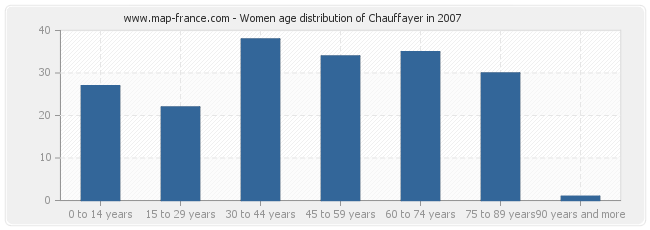 Women age distribution of Chauffayer in 2007