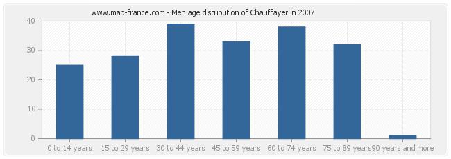 Men age distribution of Chauffayer in 2007