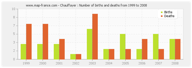 Chauffayer : Number of births and deaths from 1999 to 2008