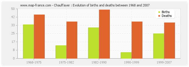 Chauffayer : Evolution of births and deaths between 1968 and 2007