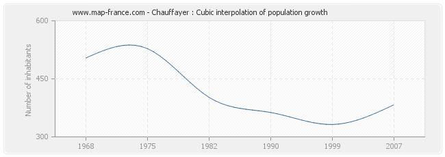 Chauffayer : Cubic interpolation of population growth