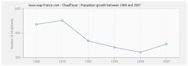 Population Chauffayer