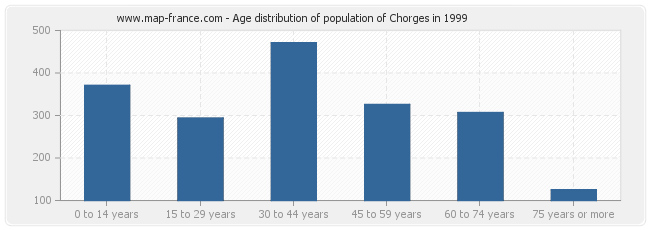 Age distribution of population of Chorges in 1999