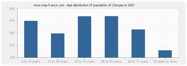 Age distribution of population of Chorges in 2007